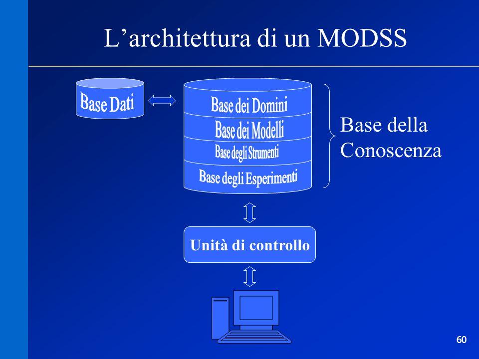 60 Unità di controllo Base della Conoscenza Larchitettura di un MODSS