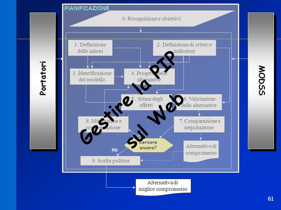 61 0. Ricognizione e obiettivi PIANIFICAZIONE 1. Definizione delle azioni Portatori 2. Definizione di criteri e indicatori 3. Identificazione del mode
