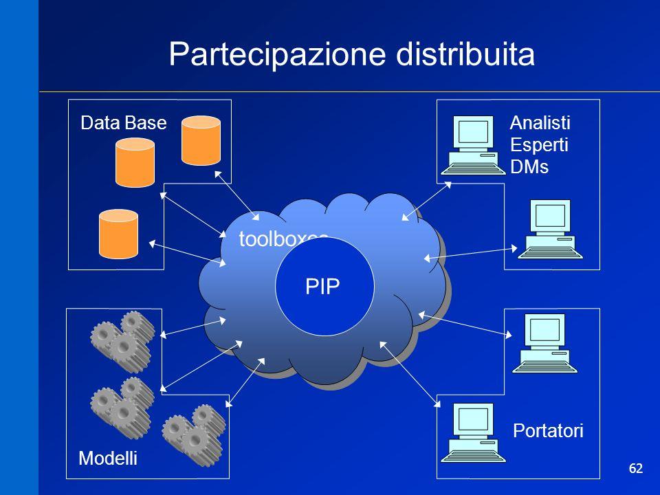 62 toolboxes PIP Data Base Modelli Portatori Analisti Esperti DMs Partecipazione distribuita