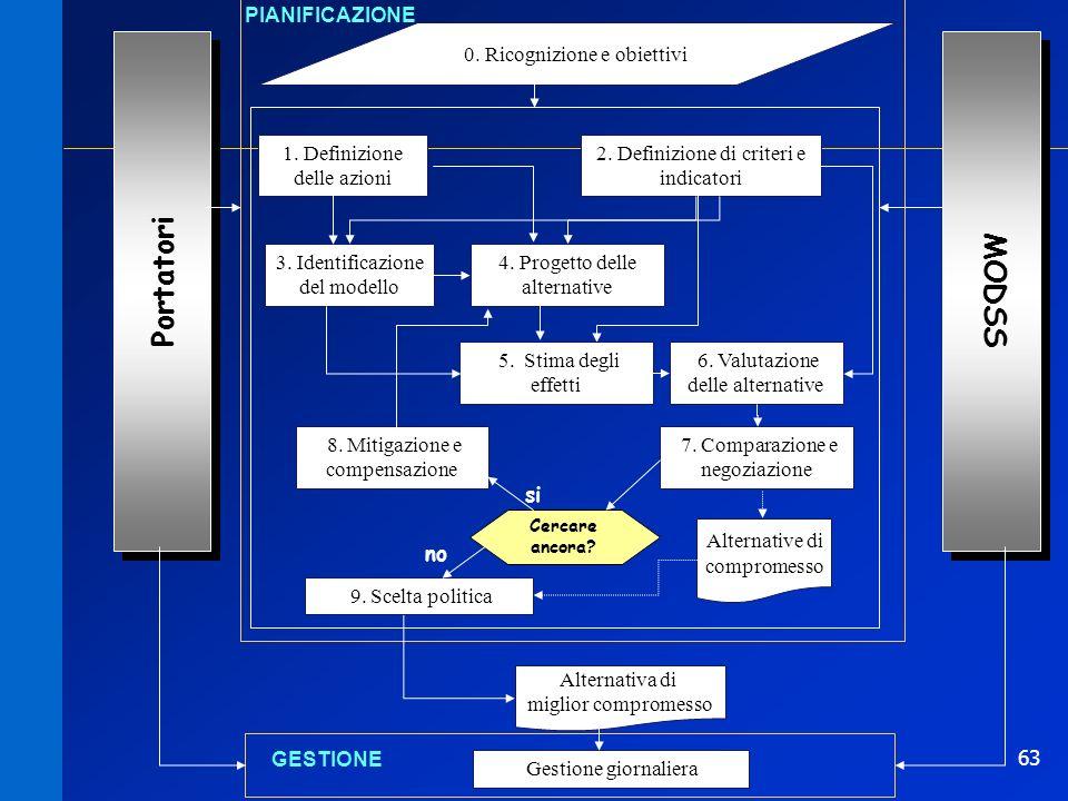 63 0. Ricognizione e obiettivi PIANIFICAZIONE 1. Definizione delle azioni Portatori 2. Definizione di criteri e indicatori 3. Identificazione del mode