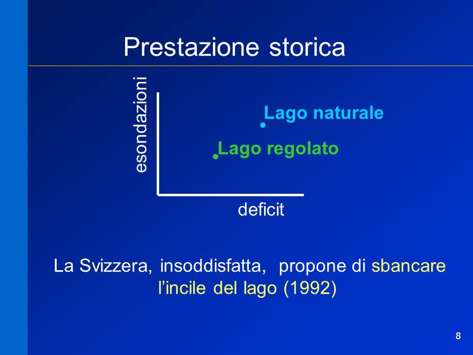 8 Prestazione storica Lago naturale Lago regolato esondazioni deficit La Svizzera, insoddisfatta, propone di sbancare lincile del lago (1992)