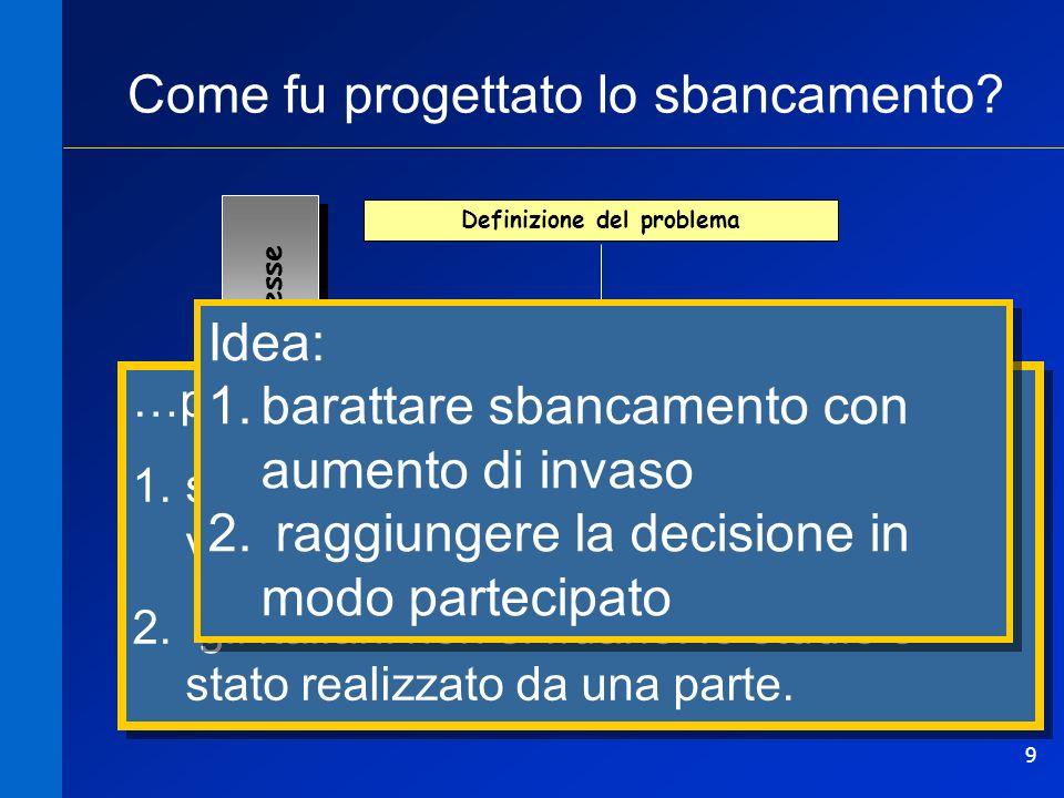 9 Definizione del problema... Modello... Decisione politica Proposta Portatori di interesse Consultazione pubblica Non funziona! Come fu progettato lo