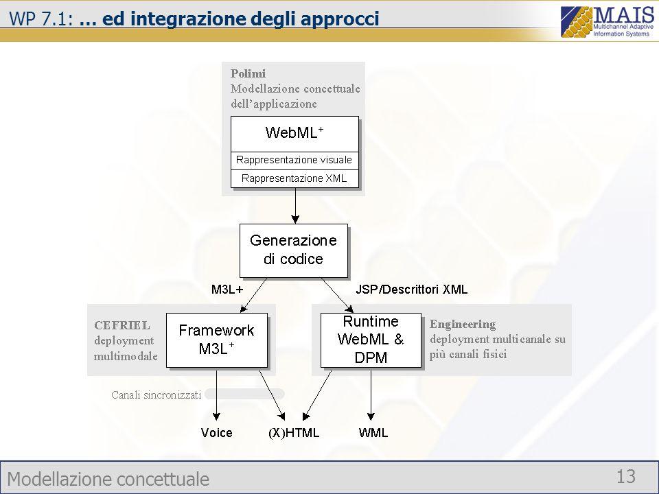 Modellazione concettuale 13 WP 7.1: … ed integrazione degli approcci