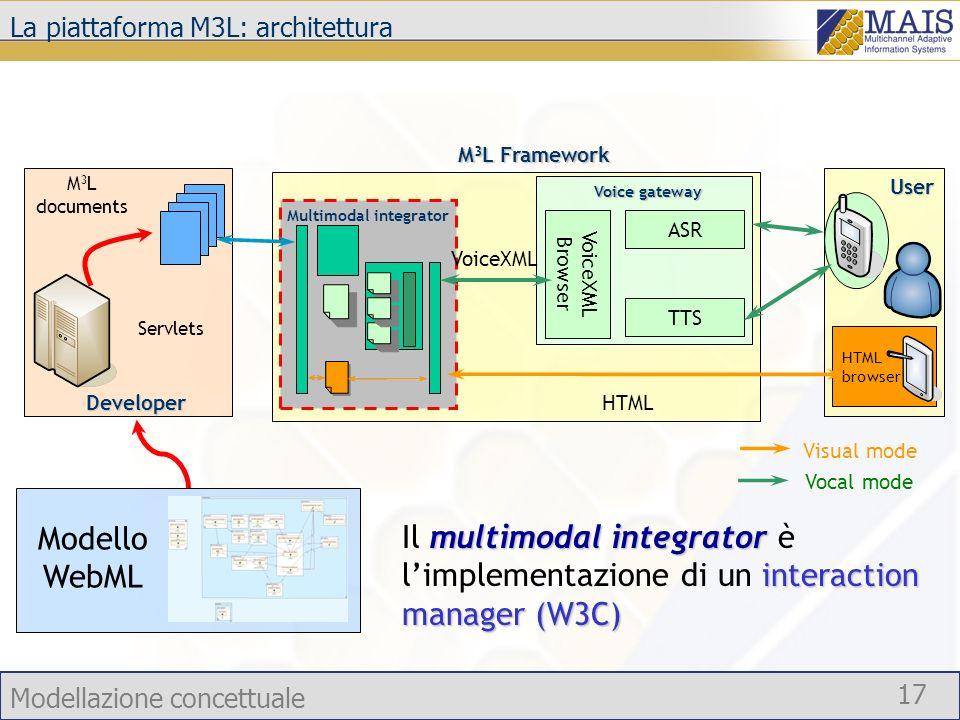 Modellazione concettuale 17 multimodal integrator interaction manager (W3C) Il multimodal integrator è limplementazione di un interaction manager (W3C