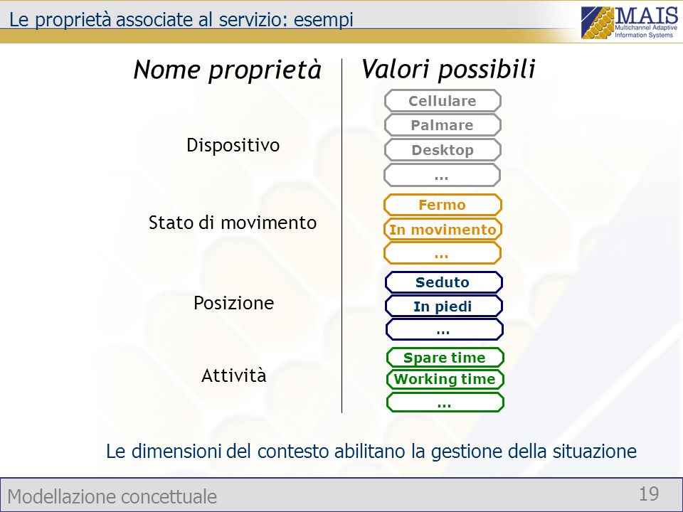 Modellazione concettuale 19 Le proprietà associate al servizio: esempi Dispositivo Valori possibili Stato di movimento Nome proprietà Attività Le dime
