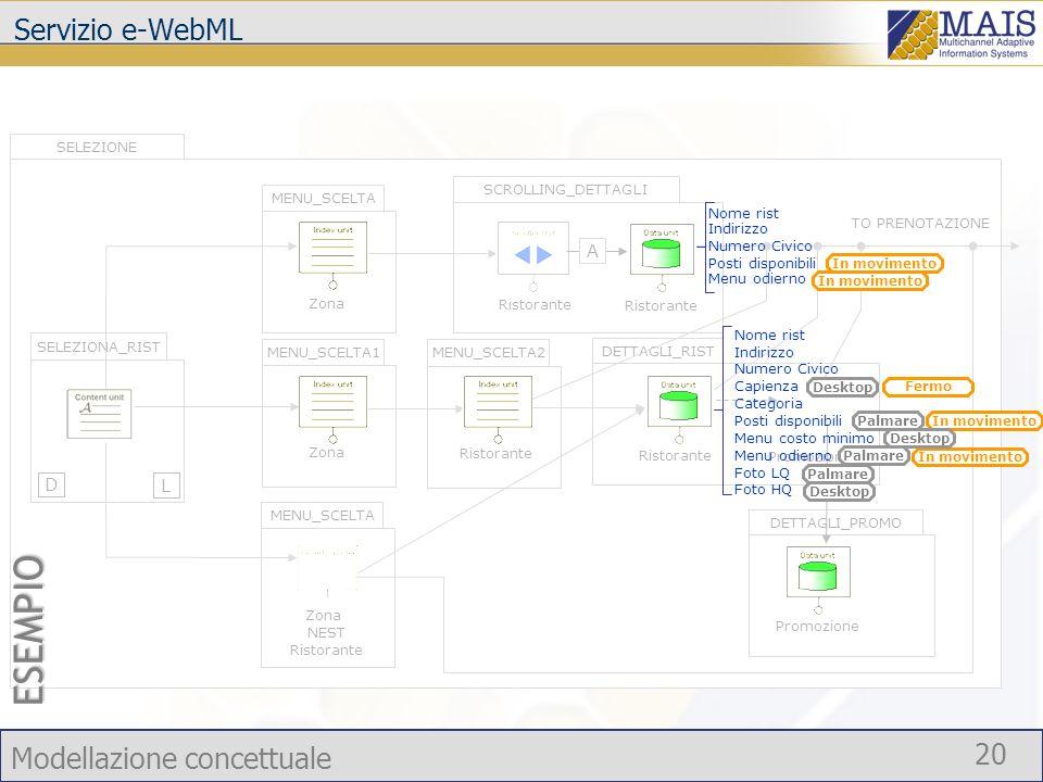 Modellazione concettuale 20 SELEZIONE L D MENU_SCELTA SCROLLING_DETTAGLI Zona NEST Ristorante Zona Ristorante MENU_SCELTA1 MENU_SCELTA2 Zona Ristorant
