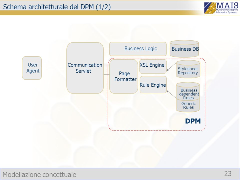 Modellazione concettuale 23 Schema architetturale del DPM (1/2) Business DB Communication Servlet Page Formatter Business Logic XSL Engine Rule Engine