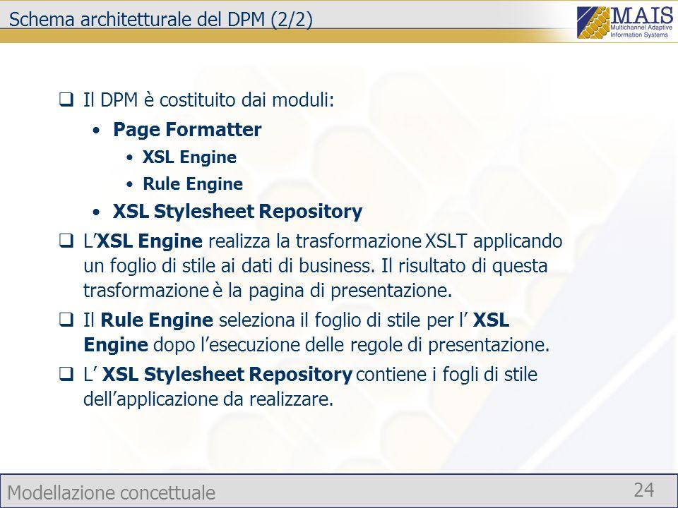 Modellazione concettuale 24 Schema architetturale del DPM (2/2) Il DPM è costituito dai moduli: Page Formatter XSL Engine Rule Engine XSL Stylesheet R