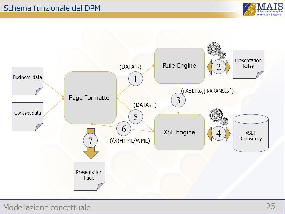 Modellazione concettuale 25 Schema funzionale del DPM Page Formatter Rule Engine Business data Context data XSL Engine Presentation Rules XSLT Reposit