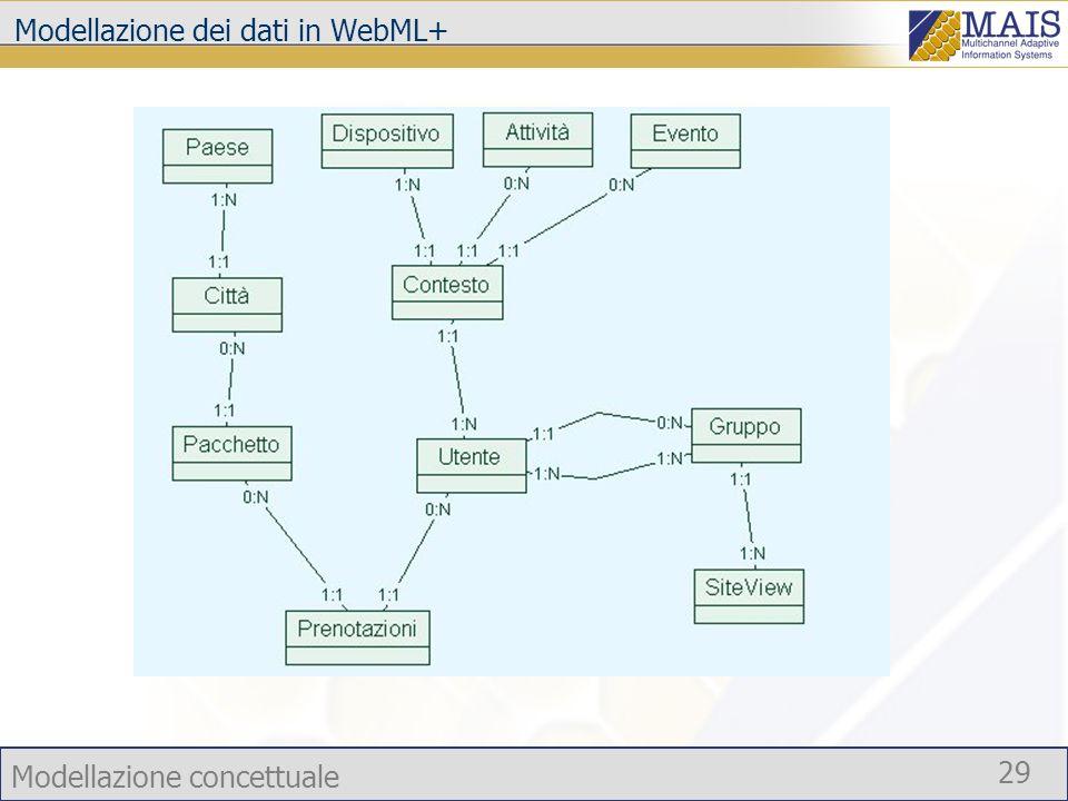 Modellazione concettuale 29 Modellazione dei dati in WebML+