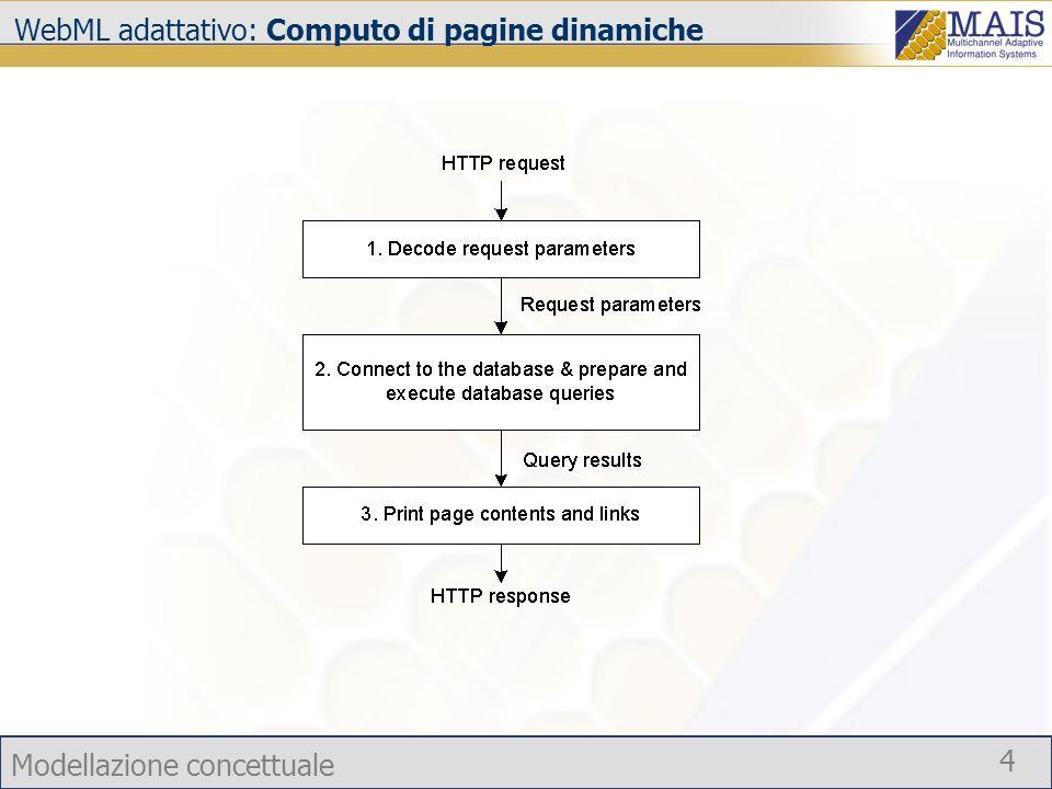 Modellazione concettuale 4 WebML adattativo: Computo di pagine dinamiche