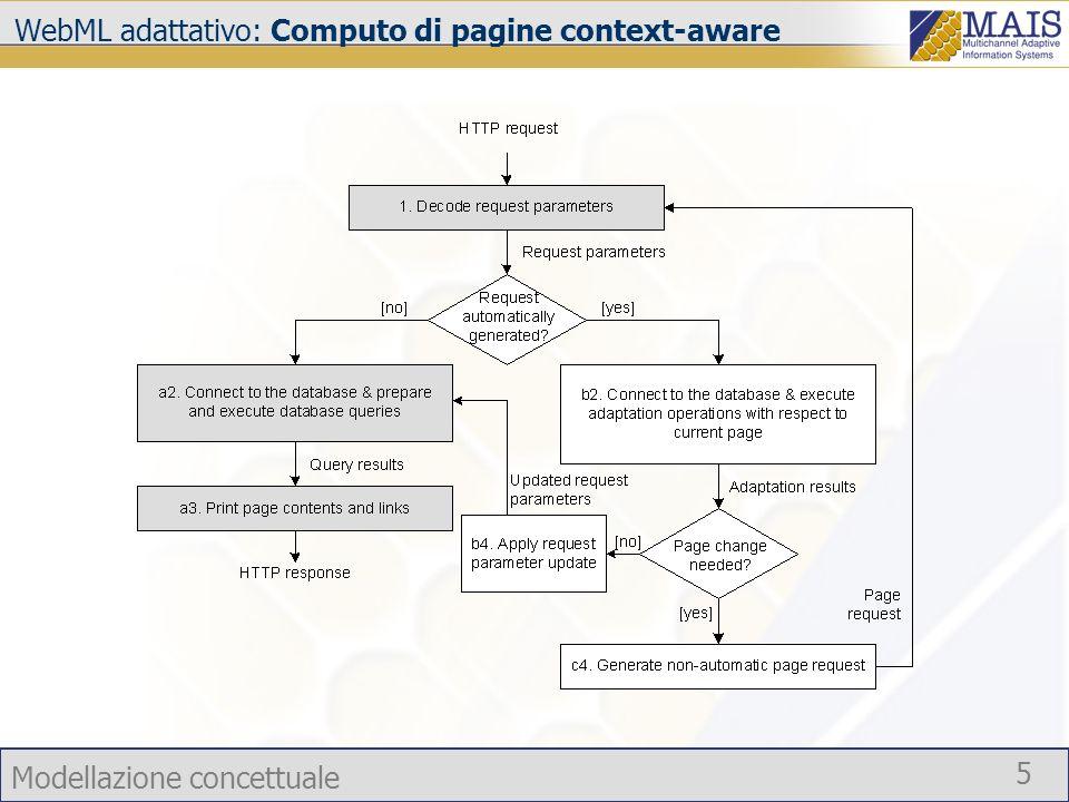 Modellazione concettuale 5 WebML adattativo: Computo di pagine context-aware