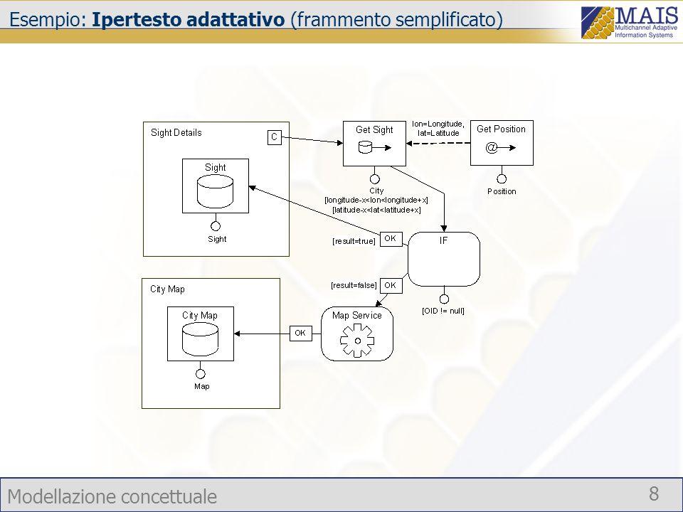 Modellazione concettuale 8 Esempio: Ipertesto adattativo (frammento semplificato) Adattamento di contenuti ed azioni di navigazione automatiche