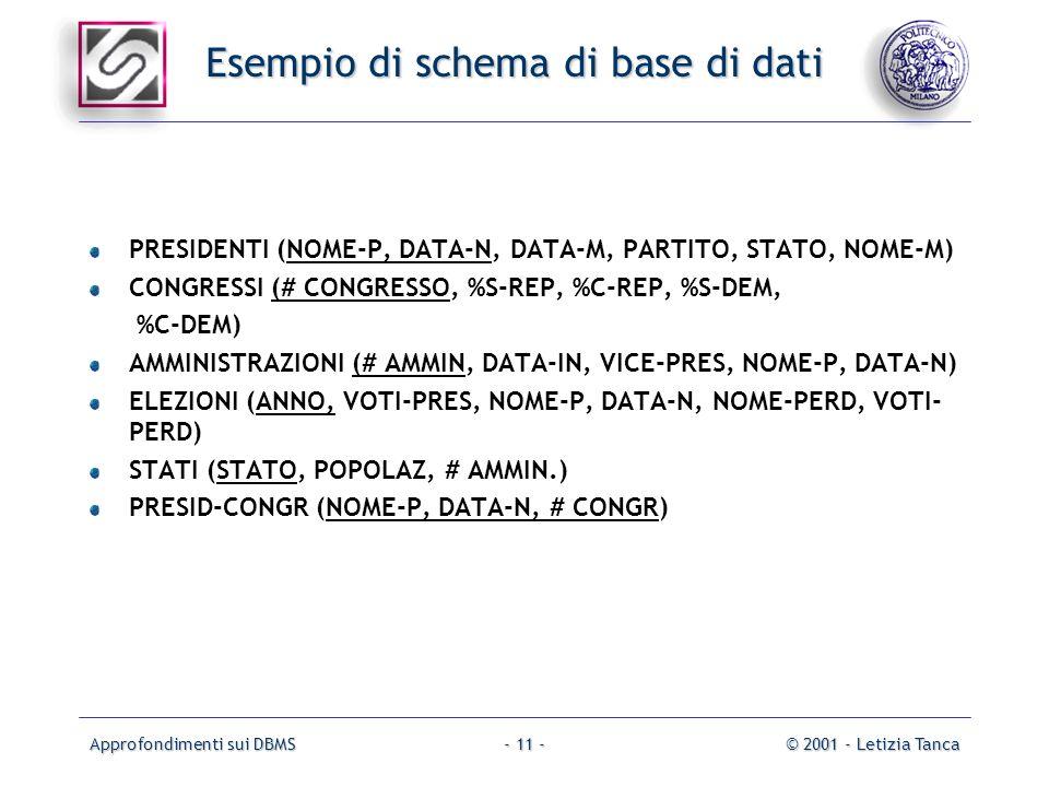 Approfondimenti sui DBMS© 2001 - Letizia Tanca- 11 - Esempio di schema di base di dati PRESIDENTI (NOME-P, DATA-N, DATA-M, PARTITO, STATO, NOME-M) CON