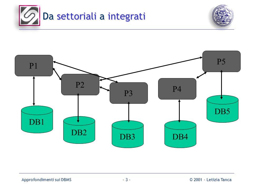 Approfondimenti sui DBMS© 2001 - Letizia Tanca- 3 - Da settoriali a integrati DB1 DB2 DB3DB4 DB5 P1 P2 P3 P4 P5