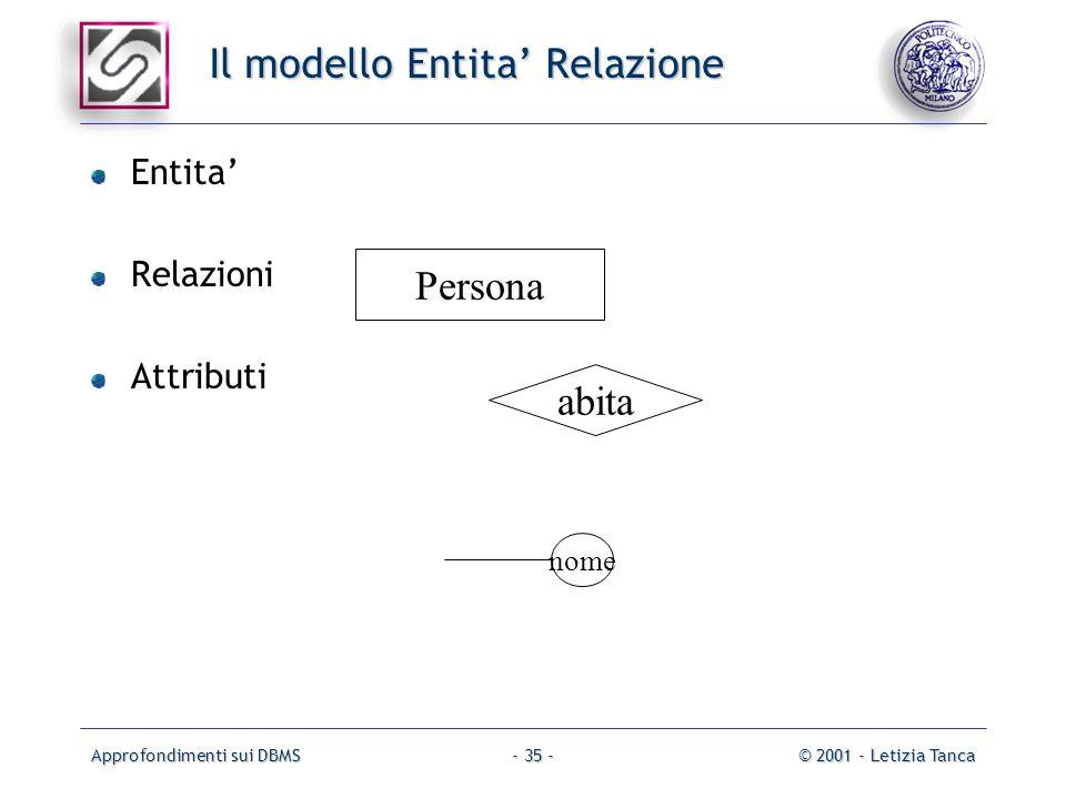 Approfondimenti sui DBMS© 2001 - Letizia Tanca- 35 - Il modello Entita Relazione Entita Relazioni Attributi Persona abita nome