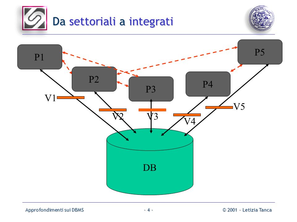 Approfondimenti sui DBMS© 2001 - Letizia Tanca- 4 - Da settoriali a integrati DB P1 P2 P3 P4 P5 V1 V2V3 V4 V5