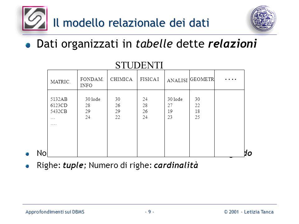 Approfondimenti sui DBMS© 2001 - Letizia Tanca- 9 - Il modello relazionale dei dati Dati organizzati in tabelle dette relazioni Nomi delle colonne: at