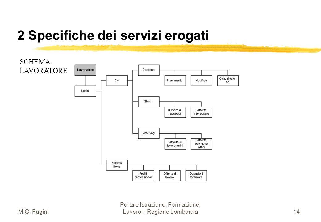 M.G. Fugini Portale Istruzione, Formazione, Lavoro - Regione Lombardia13 2 Specifiche dei servizi erogati SCHEMA IMPRESA