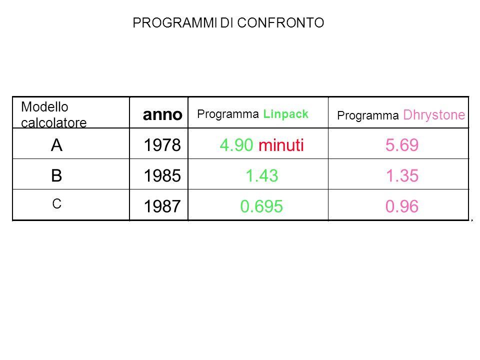 Modello calcolatore Programma Linpack Programma Dhrystone PROGRAMMI DI CONFRONTO