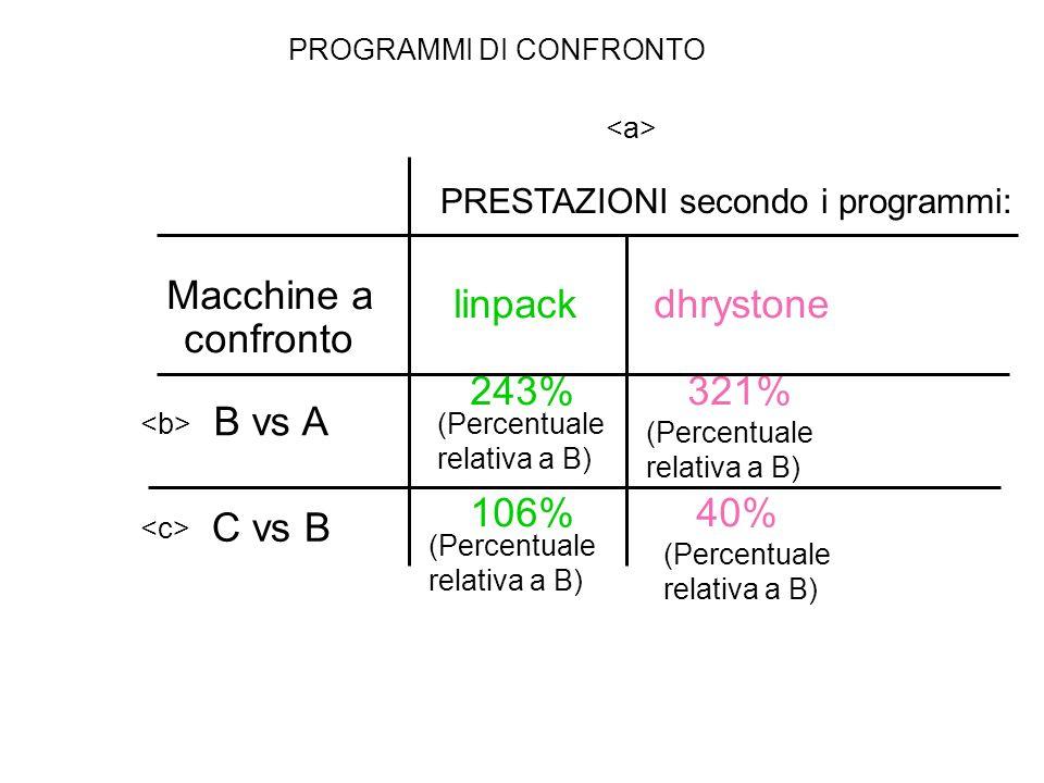 Macchine a confronto linpack dhrystone B vs A 243% 321% C vs B 106% 40% PRESTAZIONI secondo i programmi: PROGRAMMI DI CONFRONTO (Percentuale relativa a B)