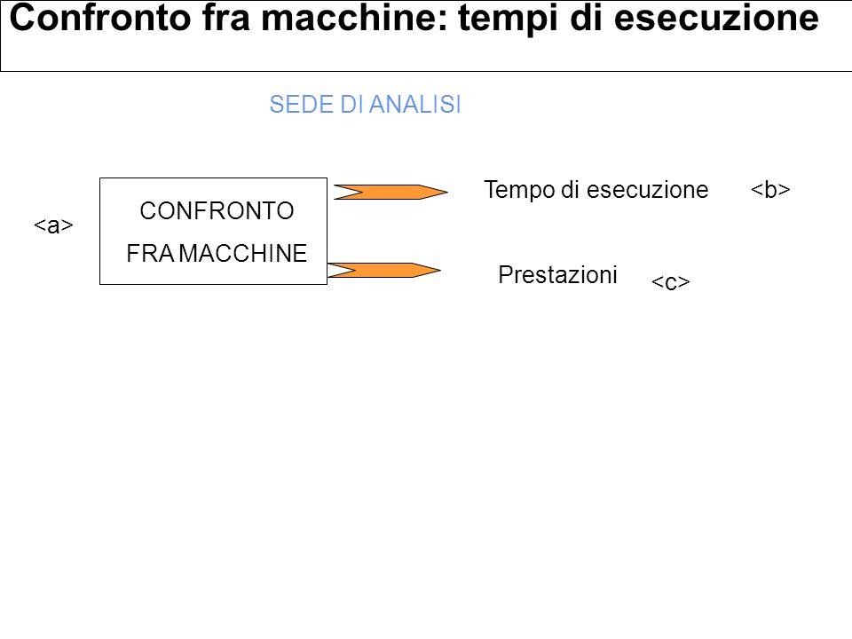Il tempo di esecuzione di Y è 1.5 volte superiore ad X Le prestazioni di X sono 1.5 volte più elevate di Y Confronto fra macchine: tempi di esecuzione X è 50% più veloce di Y = Tempo di esecuzione Prestazioni CONFRONTO FRA MACCHINE SEDE DI ANALISI