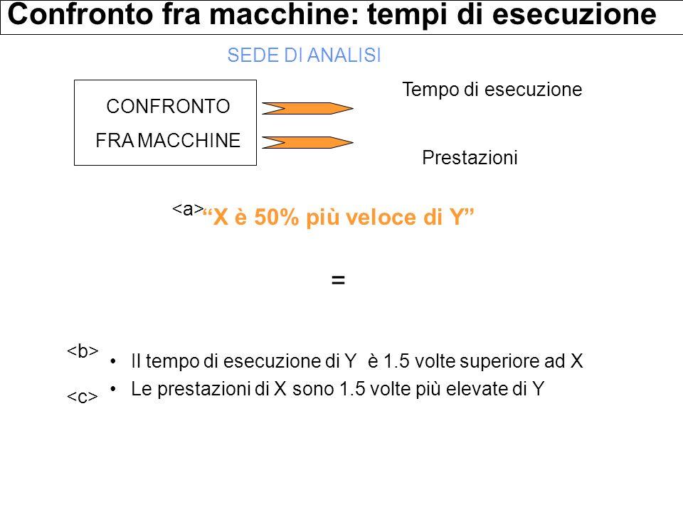 Il tempo di esecuzione di Y è 1.5 volte superiore ad X Le prestazioni di X sono 1.5 volte più elevate di Y Confronto fra macchine: tempi di esecuzione