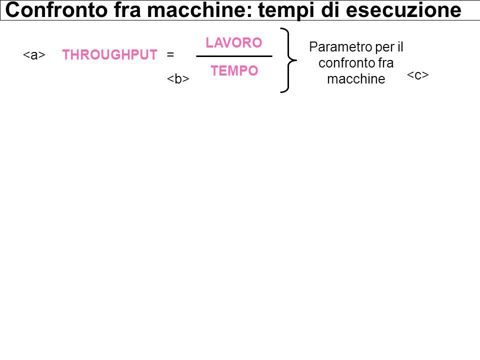 THROUGHPUT = LAVORO TEMPO Confronto fra macchine: tempi di esecuzione Parametro per il confronto fra macchine