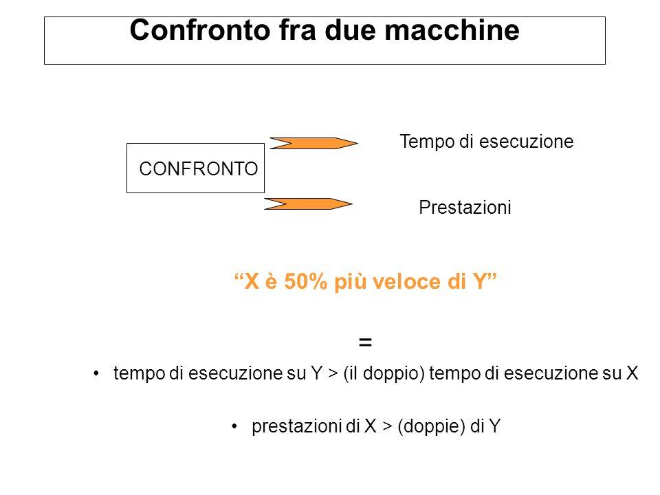 X è 50% più veloce di Y = tempo di esecuzione su Y > (il doppio) tempo di esecuzione su X prestazioni di X > (doppie) di Y Confronto fra due macchine CONFRONTO Tempo di esecuzione Prestazioni
