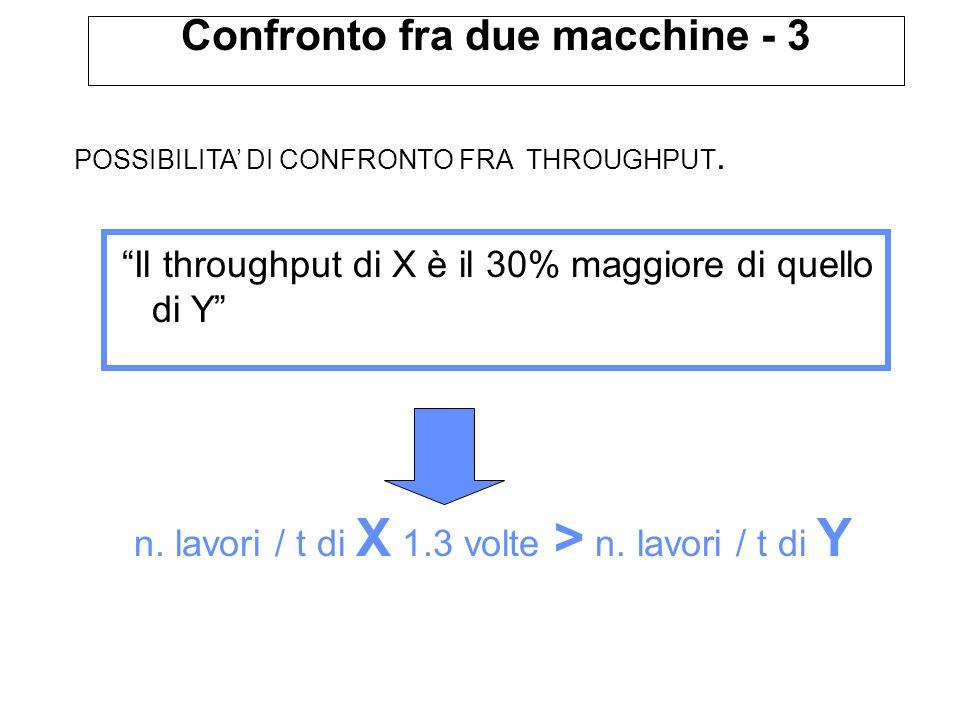 POSSIBILITA DI CONFRONTO FRA THROUGHPUT. Il throughput di X è il 30% maggiore di quello di Y n.