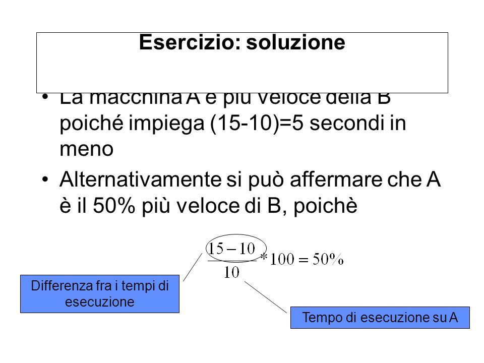 La macchina A è più veloce della B poiché impiega (15-10)=5 secondi in meno Alternativamente si può affermare che A è il 50% più veloce di B, poichè Esercizio: soluzione Tempo di esecuzione su A Differenza fra i tempi di esecuzione