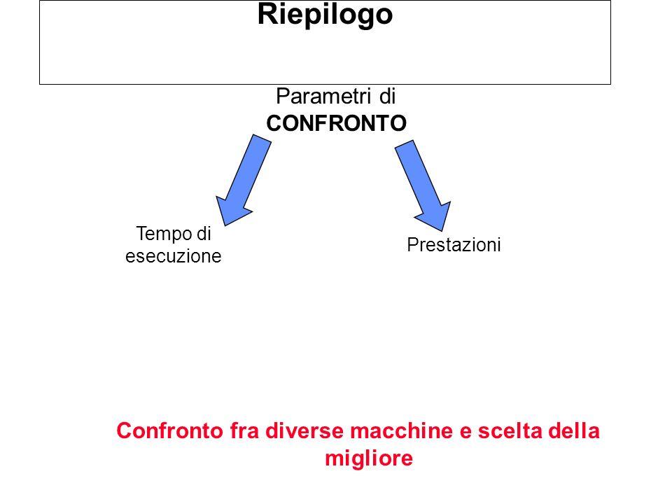 Riepilogo Confronto fra diverse macchine e scelta della migliore Parametri di CONFRONTO Tempo di esecuzione Prestazioni