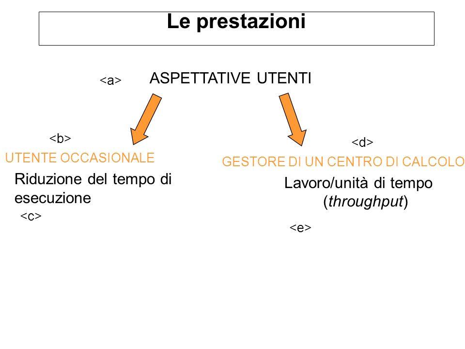 Le prestazioni ASPETTATIVE UTENTI GESTORE DI UN CENTRO DI CALCOLO Lavoro/unità di tempo (throughput) UTENTE OCCASIONALE Riduzione del tempo di esecuzi