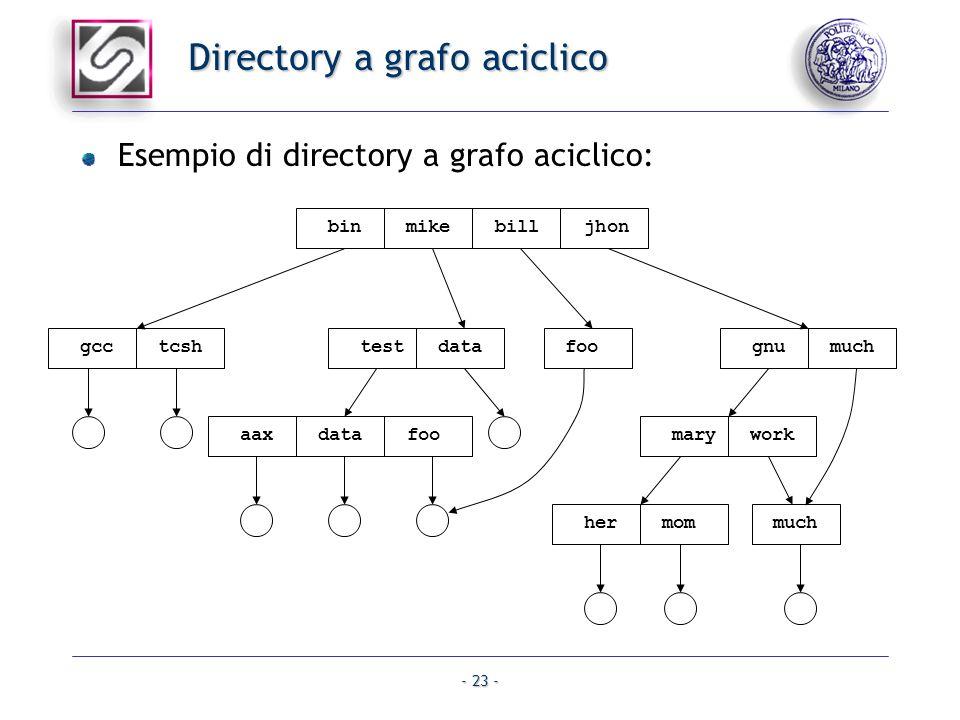- 23 - Directory a grafo aciclico Esempio di directory a grafo aciclico: bin mike bill jhon gcc tcsh test data gnu much foo aax data foo mary work her