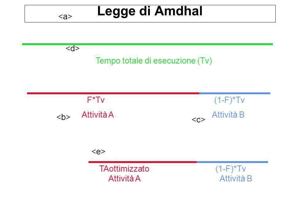 Legge di Amdhal Tempo totale di esecuzione (Tv) Attività AAttività B F*Tv(1-F)*Tv Attività AAttività B TAottimizzato(1-F)*Tv