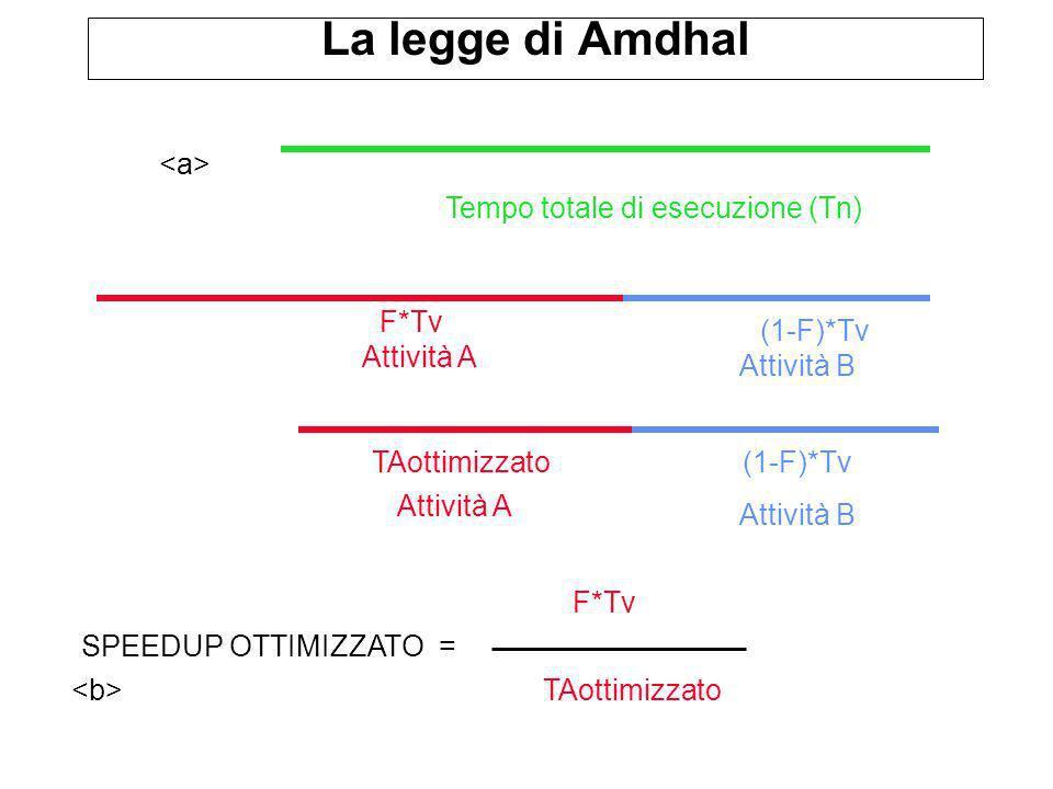 La legge di Amdhal Tempo totale di esecuzione (Tn) Attività A Attività B SPEEDUP OTTIMIZZATO = F*Tv (1-F)*Tv F*Tv TAottimizzato