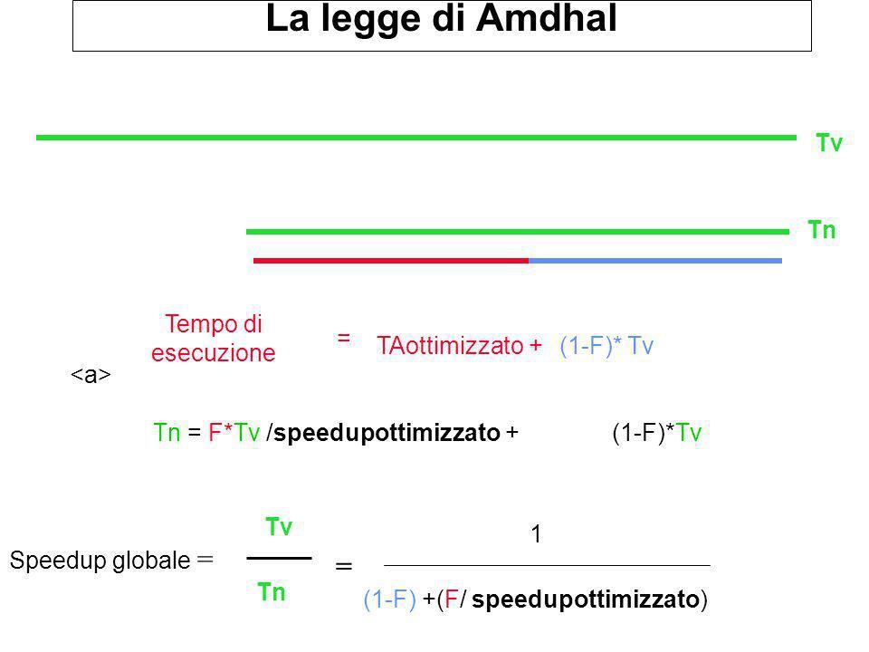 Speedup globale = Tn = F*Tv /speedupottimizzato + (1-F)*Tv (1-F) +(F/ speedupottimizzato) La legge di Amdhal Tv Tn 1 Tempo di esecuzione = Tv Tn = (1-F)* TvTAottimizzato +