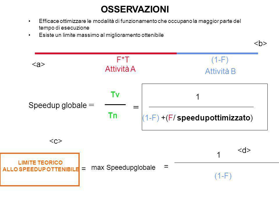 max Speedupglobale LIMITE TEORICO ALLO SPEEDUP OTTENIBILE Attività A Attività B = Efficace ottimizzare le modalità di funzionamento che occupano la maggior parte del tempo di esecuzione Esiste un limite massimo al miglioramento ottenibile OSSERVAZIONI (1-F)F*T = Speedup globale = (1-F) +(F/ speedupottimizzato) 1 Tv Tn = (1-F) 1