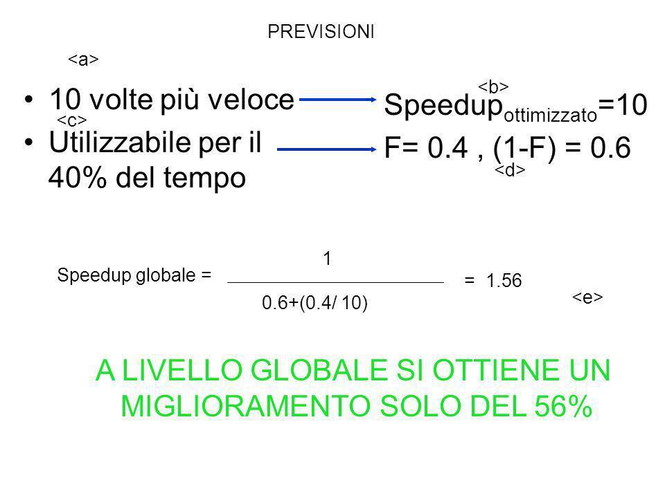 10 volte più veloce Utilizzabile per il 40% del tempo Speedup globale = 0.6+(0.4/ 10) Speedup ottimizzato =10 F= 0.4, (1-F) = 0.6 A LIVELLO GLOBALE SI OTTIENE UN MIGLIORAMENTO SOLO DEL 56% = 1.56 1 PREVISIONI