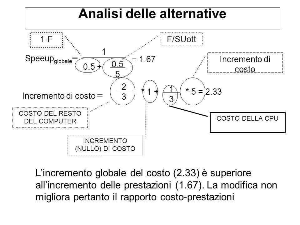 Analisi delle alternative 0.5 + 1 0.5 5 F/SUott Speeup globale = = 1.67 Incremento di costo = 2323 * 1 + 1313 * 5 = 2.33 COSTO DEL RESTO DEL COMPUTER COSTO DELLA CPU INCREMENTO (NULLO) DI COSTO Incremento di costo 1-F Lincremento globale del costo (2.33) è superiore allincremento delle prestazioni (1.67).