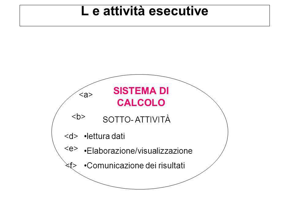 L e attività esecutive SISTEMA DI CALCOLO SOTTO- ATTIVITÀ lettura dati Elaborazione/visualizzazione Comunicazione dei risultati