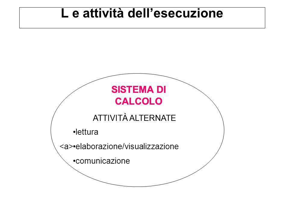 L e attività dellesecuzione SISTEMA DI CALCOLO ATTIVITÀ ALTERNATE SISTEMA DI CALCOLO ATTIVITÀ ALTERNATE lettura elaborazione/visualizzazione comunicazione