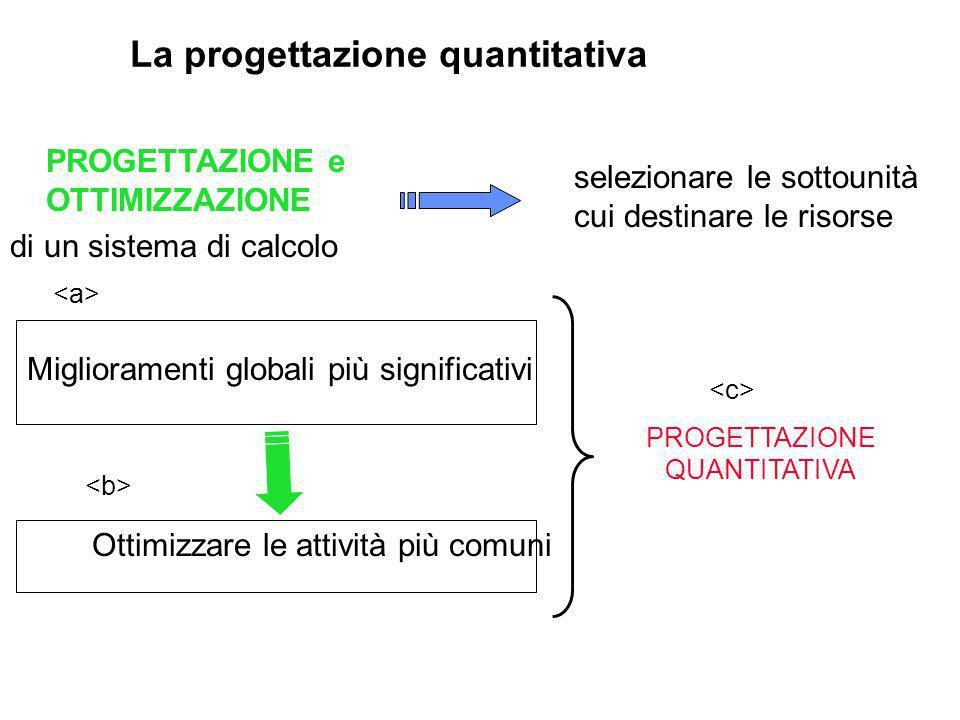 INDAGINE ANALITICA Individuazione delle RISORSE PIÙ UTILIZZATE OTTiMIZZAZIONE PROGETTAZIONE e OTTIMIZZAZIONE di un sistema di calcolo selezionare le sottounità cui destinare le risorse PROGETTAZIONE QUANTITATIVA Miglioramenti globali più significativi Ottimizzare le attività più comuni La progettazione quantitativa