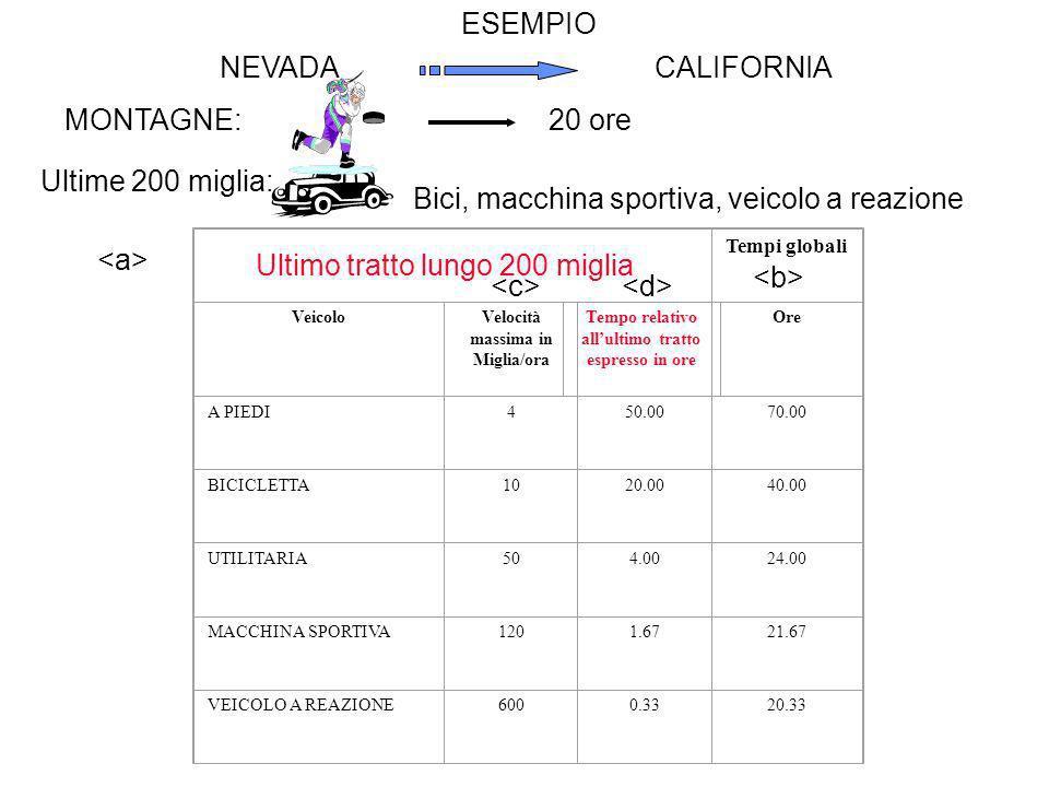 Tempi globali VeicoloVelocità massima in Miglia/ora Tempo relativo allultimo tratto espresso in ore Ore A PIEDI450.0070.00 BICICLETTA1020.0040.00 UTILITARIA504.0024.00 MACCHINA SPORTIVA1201.6721.67 VEICOLO A REAZIONE6000.3320.33 ESEMPIO Ultimo tratto lungo 200 miglia NEVADACALIFORNIA MONTAGNE:20 ore Ultime 200 miglia: Bici, macchina sportiva, veicolo a reazione
