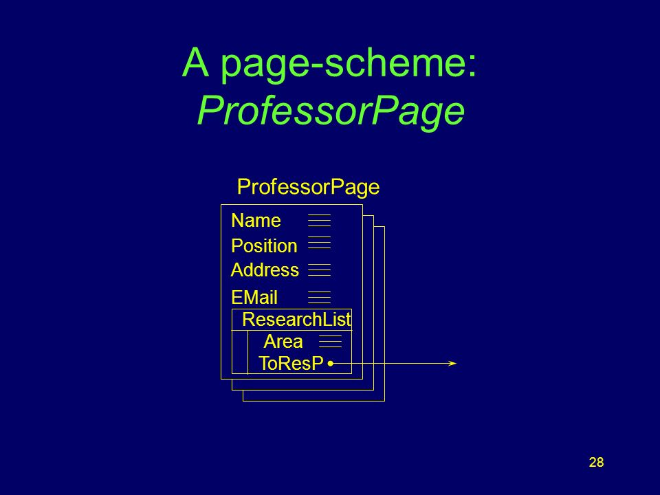 28 A page-scheme: ProfessorPage ProfessorPage Name Position Address EMail ResearchList Area ToResP