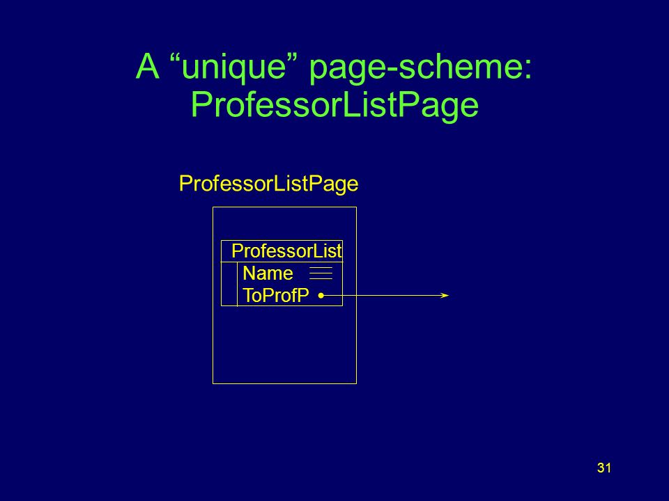 31 A unique page-scheme: ProfessorListPage ProfessorListPage ProfessorList Name ToProfP