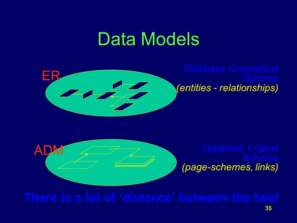 35 Data Models ER ADM Database Conceptual Scheme (entities - relationships) Hypertext Logical Scheme (page-schemes, links) There is a lot of distance between the two!