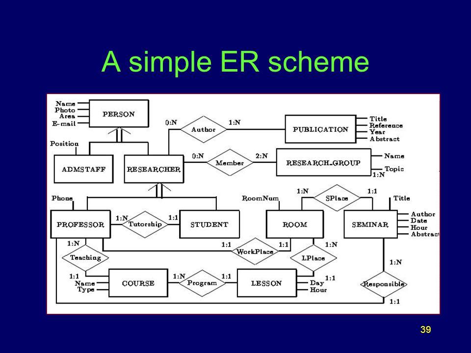 39 A simple ER scheme