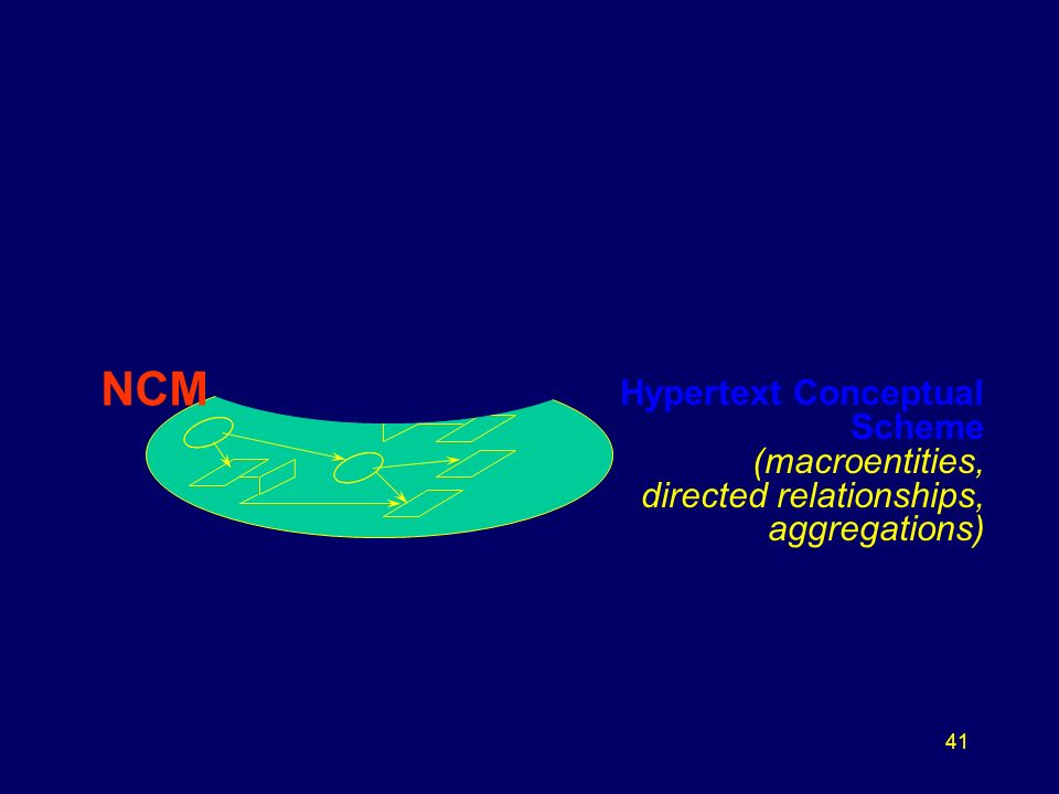 41 NCM Hypertext Conceptual Scheme (macroentities, directed relationships, aggregations)