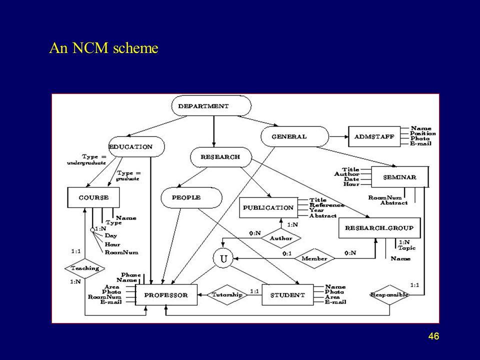 46 An NCM scheme